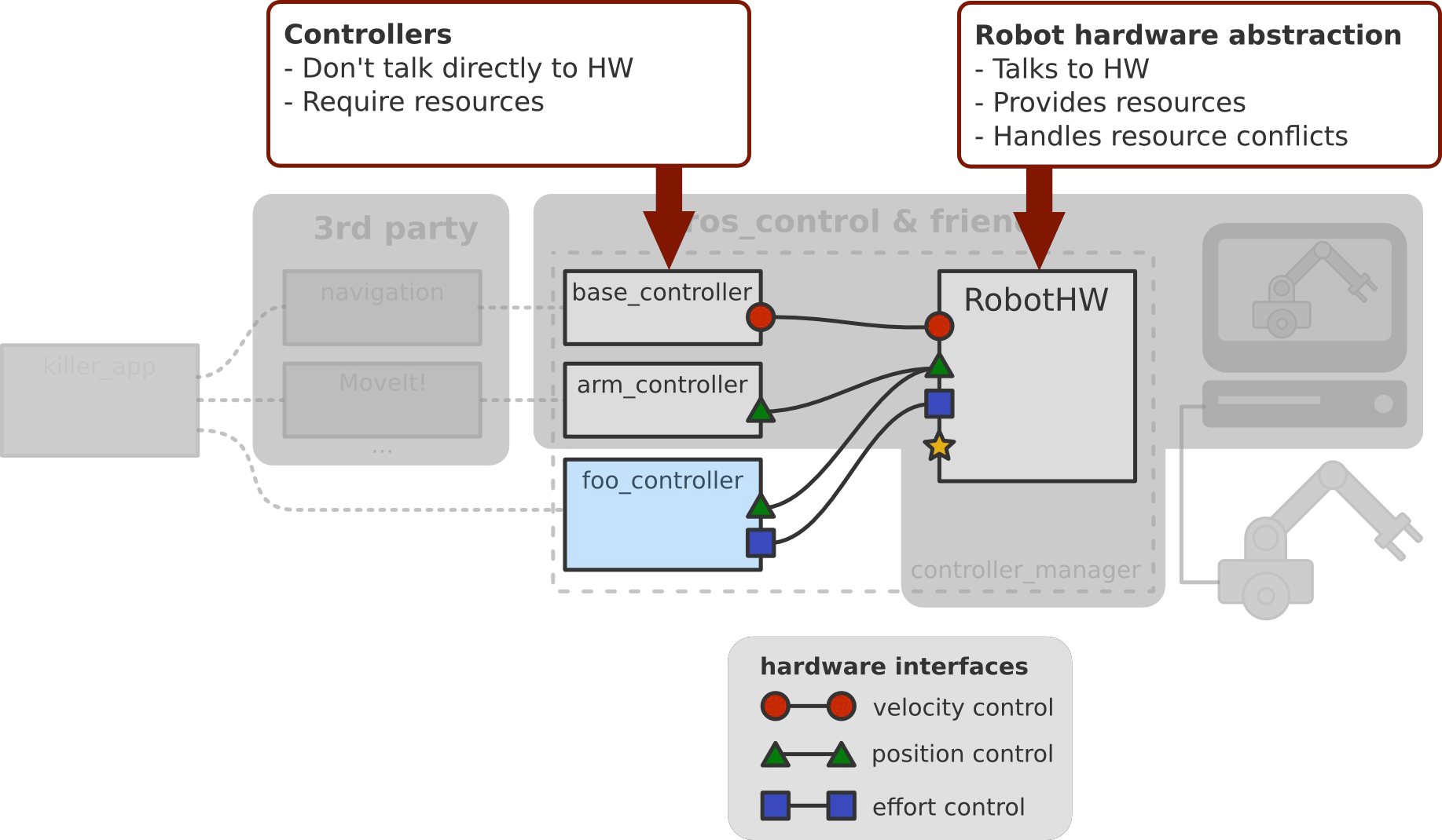 ROS Control, An overview fjp.github.io